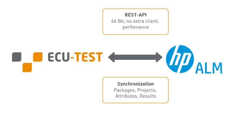 ECU-TEST | TraceTronic GmbH